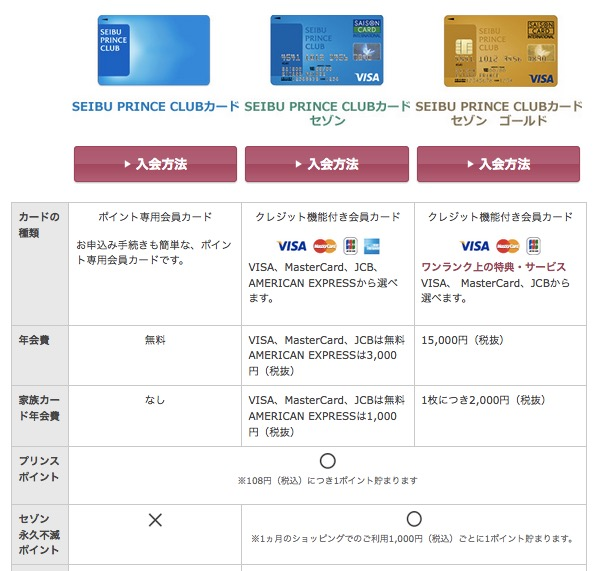 「SEIBU PRINCE CLUBカード」の種類
