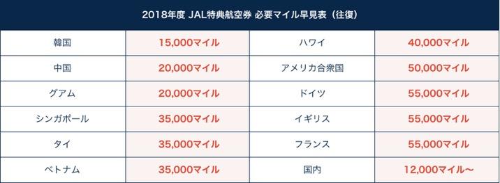 JAL特典航空券:必要マイル早見表(往復)