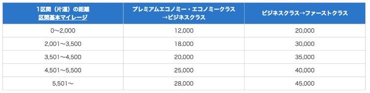 ANA国際線の「アップグレードに必要なマイル数」