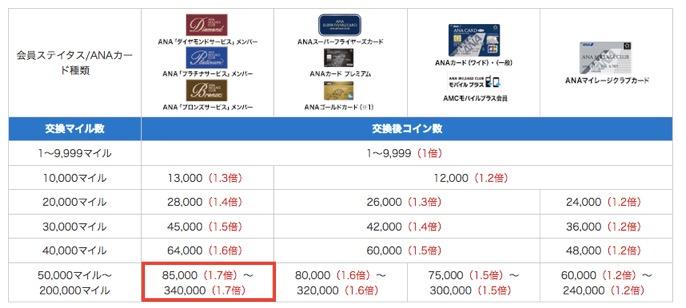 ANAスカイコインへの交換レート一覧のイメージ
