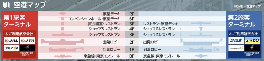 羽田空港(国内線)のフロアマップ