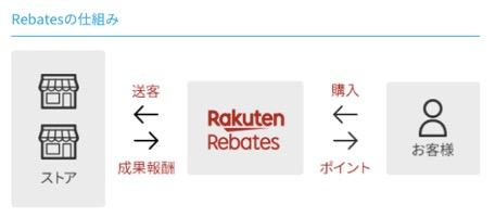 楽天リーベイツ(Rebates)の仕組み