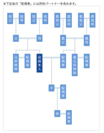 2親等の範囲:ANAマイレージクラブの例