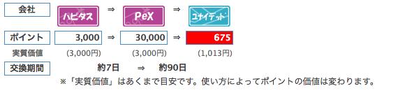 PeXルートの交換レート