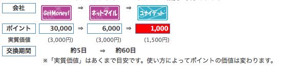 ネットマイルルートの交換レート