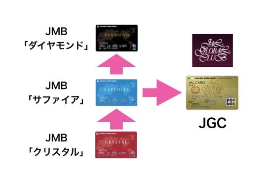 JMB「サファイア」からJGCへスライド