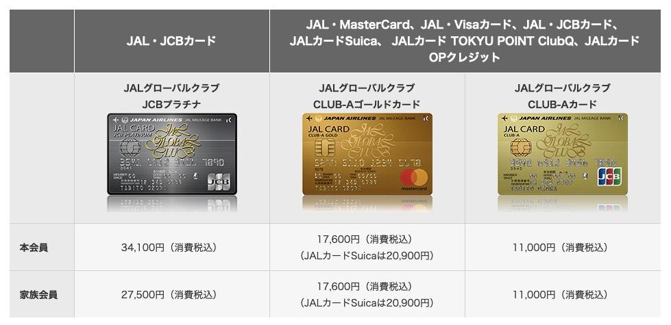 JGCカードの種類と年会費2
