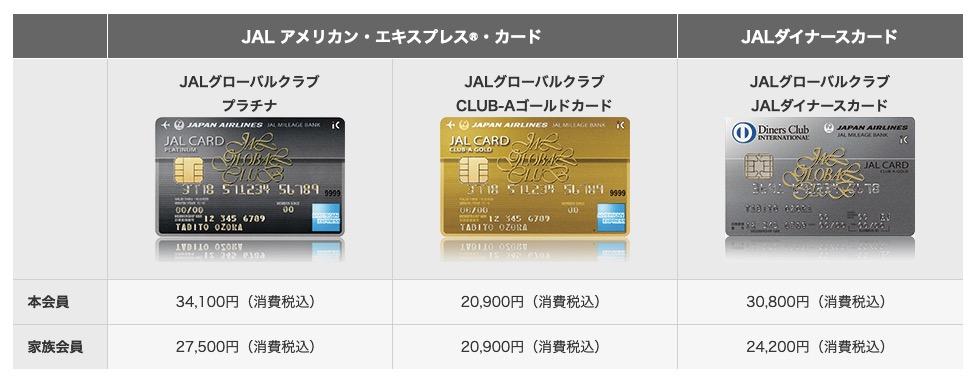 JGCカードの種類と年会費1