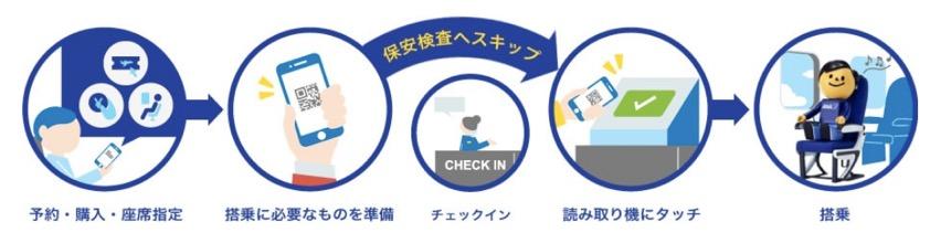 スキップサービスのイメージ