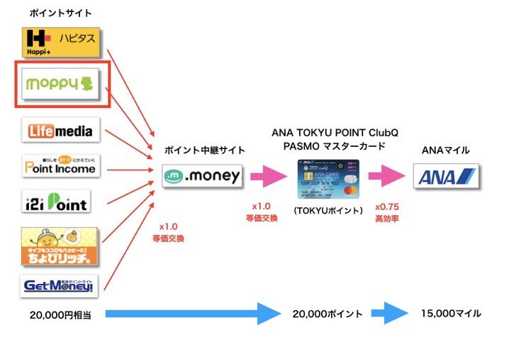 TOKYUルートのルート図