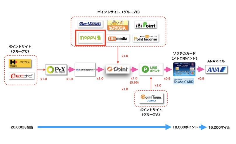 新ソラチカルート(LINEポイントルート)のルート図