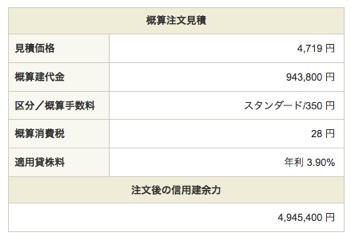 ANAホールディングス:注文入力(信用新規売)4