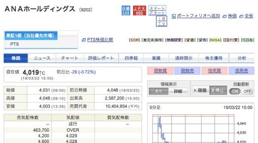 ANAホールディングの株価(2019年3月)