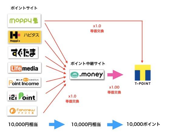 Tポイント交換のルート図