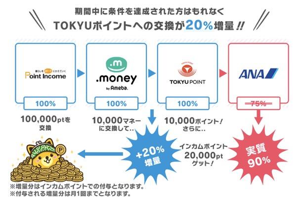 ANAマイル交換レートが実質90%になるキャンペーン:交換ルート