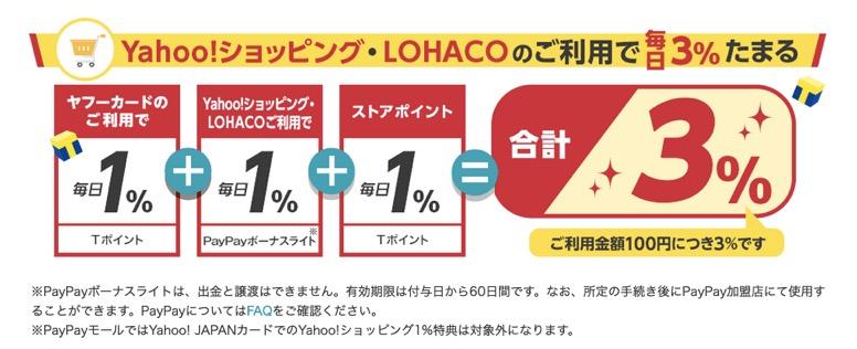 Yahoo!JAPANカードの特徴3:Yahoo!ショッピング・LOHACOの利用で毎日3%貯まる