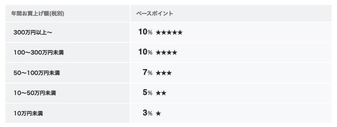 TOKYU POINT加盟店でのポイント付与率