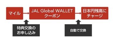 「JAL Global WALLET」の日本円クーポン