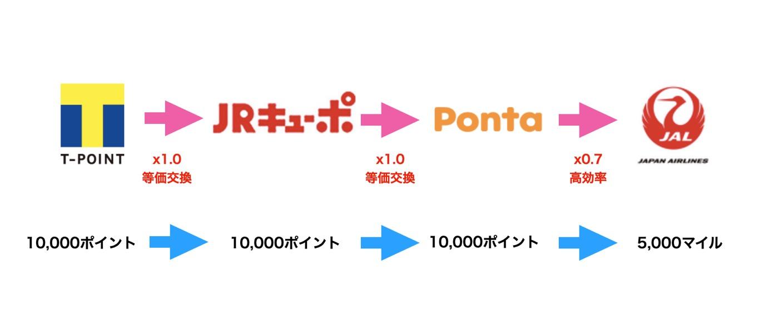 JQキューポPontaルートの概要図