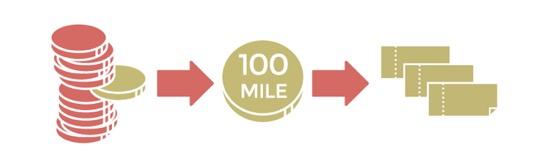 マイルからeJALポイントへの交換(JAL CLUB EST)