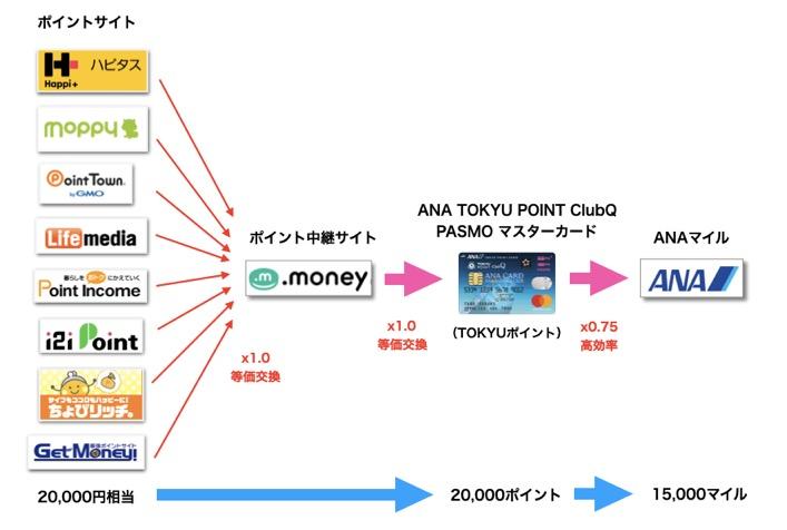 ポイントサイトのポイントをANAマイルに交換する「TOKYUルート」概要図