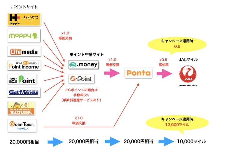 「Pontaルート」の概要図(キャンペーン反映)