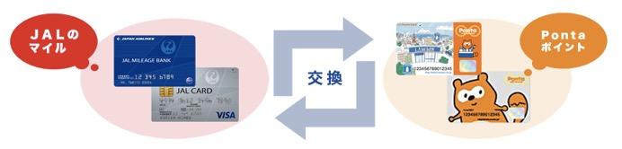 PontaポイントはJALマイルと相互交換可能