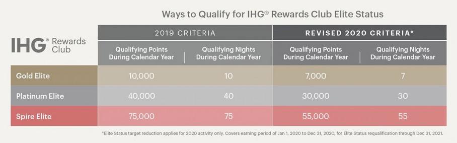 コロナウィルスに対応したステータス獲得基準(IHG)
