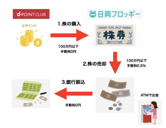 dポイント現金化の概要図