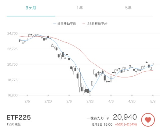ETF(東証1320)の株価変動の例