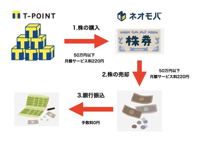 Tポイント現金化の概要図