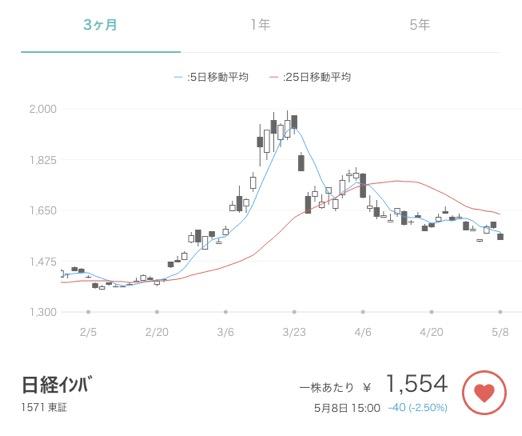 ETF(東証1571)の株価変動の例