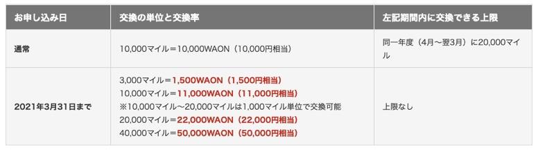 WAONの交換レート(期間限定)