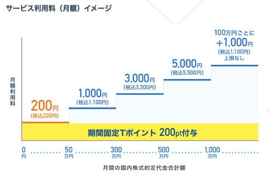 サービス利用料(月額)イメージ