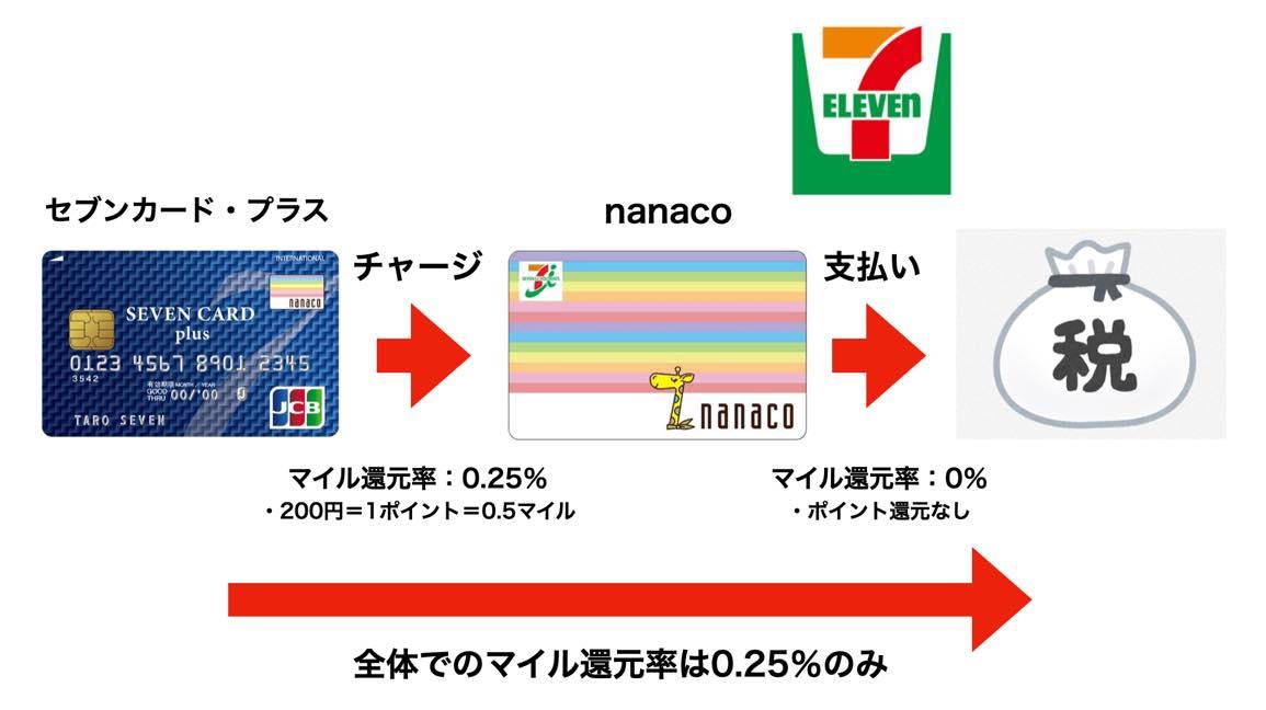 nanaco払いで税金を支払う方法:ルート図