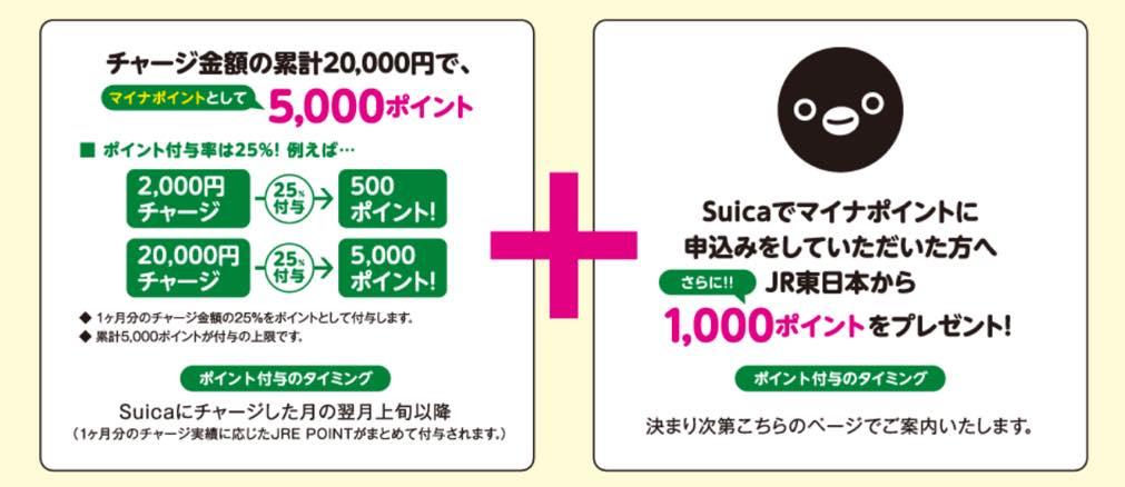 マイナポイント登録キャンペーン「Suica」:詳細1