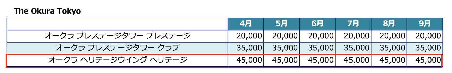 The Okura(オークラ東京):ステイアワードに必要なポイント数