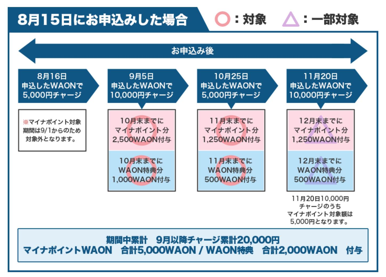 マイナポイント登録キャンペーン「WAON」:詳細2