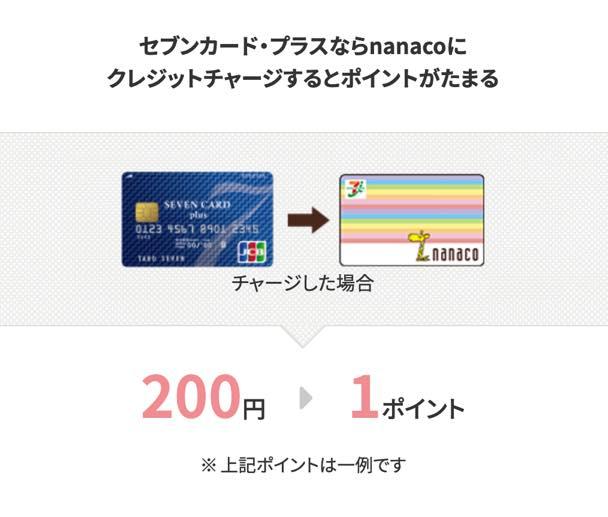 nanacoチャージのイメージ
