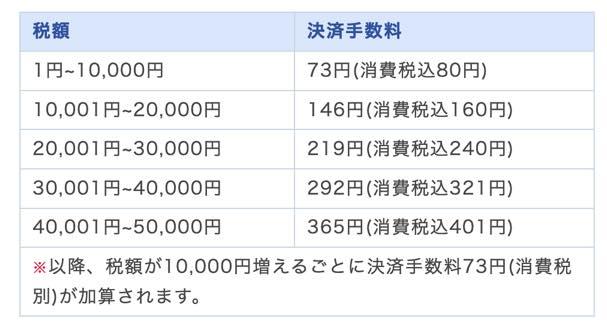 クレジットカード払いの手数料(東京都)