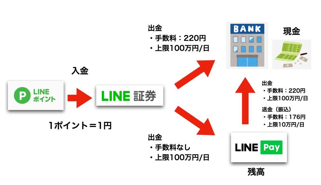 LINEポイントを現金化するルート図