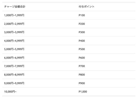 マイナポイント登録キャンペーン「メルペイ」:詳細2