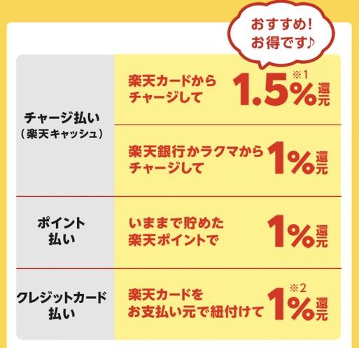 マイナポイント登録キャンペーン「楽天Pay」:詳細2