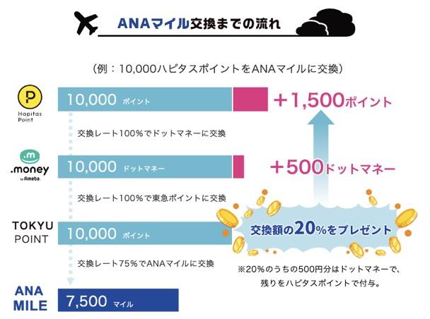 ハピタス「ドッとマイル増量キャンペーン」:ポイント数の流れ(ANAマイルコース)