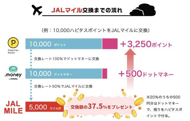 ハピタス「ドッとマイル増量キャンペーン」:ポイント数の流れ(JALマイルコース)