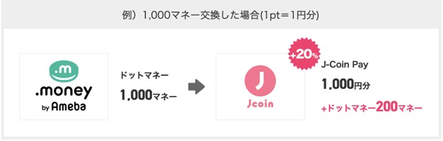 J-Coin Payキャンペーン:1,000マネーの交換例