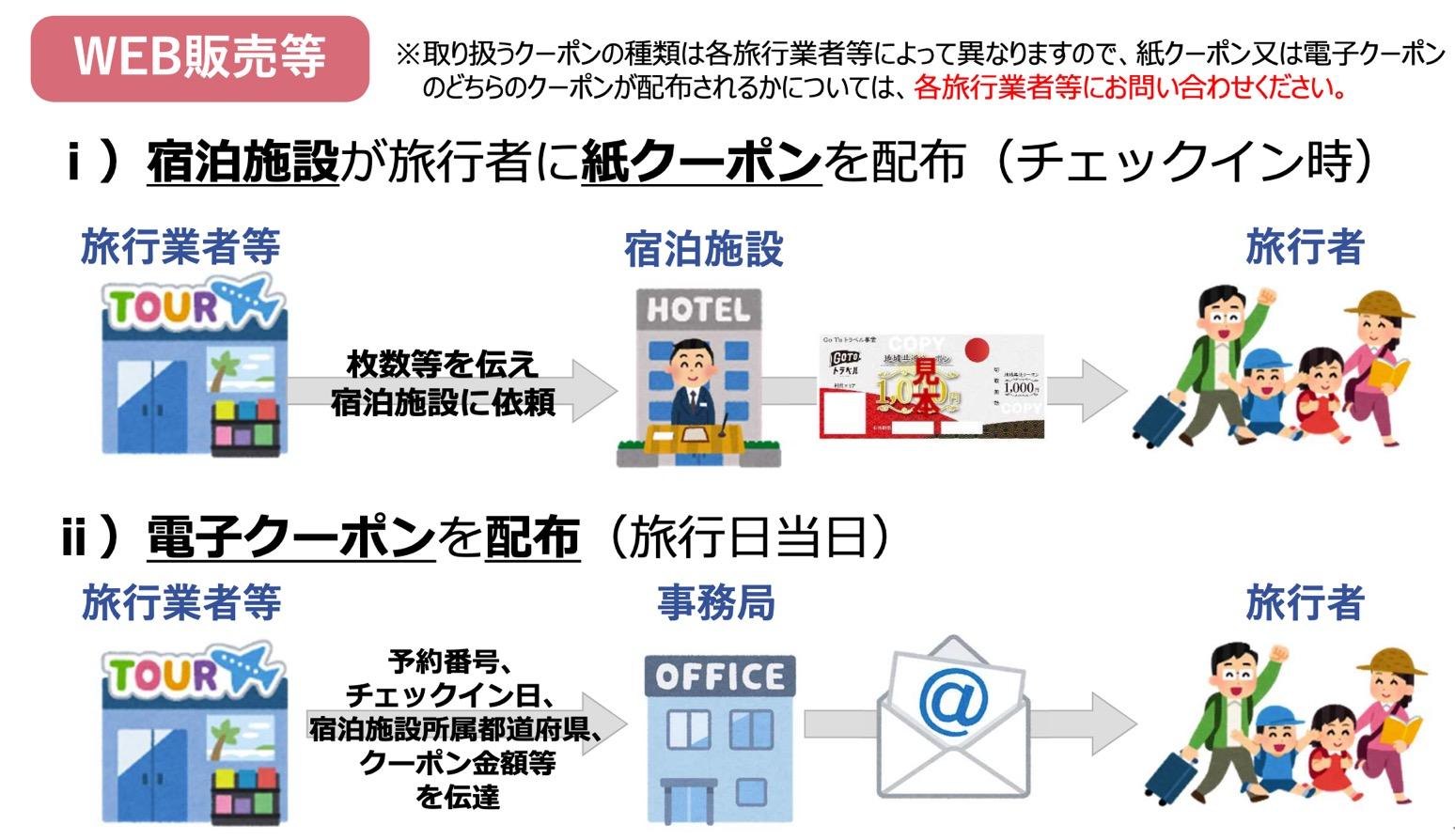 GoToトラベル「地域共通クーポン」:Web販売でのクーポン配布イメージ