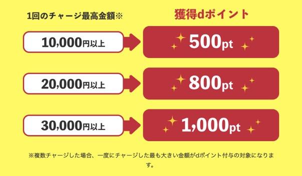 銀行チャージで1,000ポイントプレゼントキャンペーン:詳細1