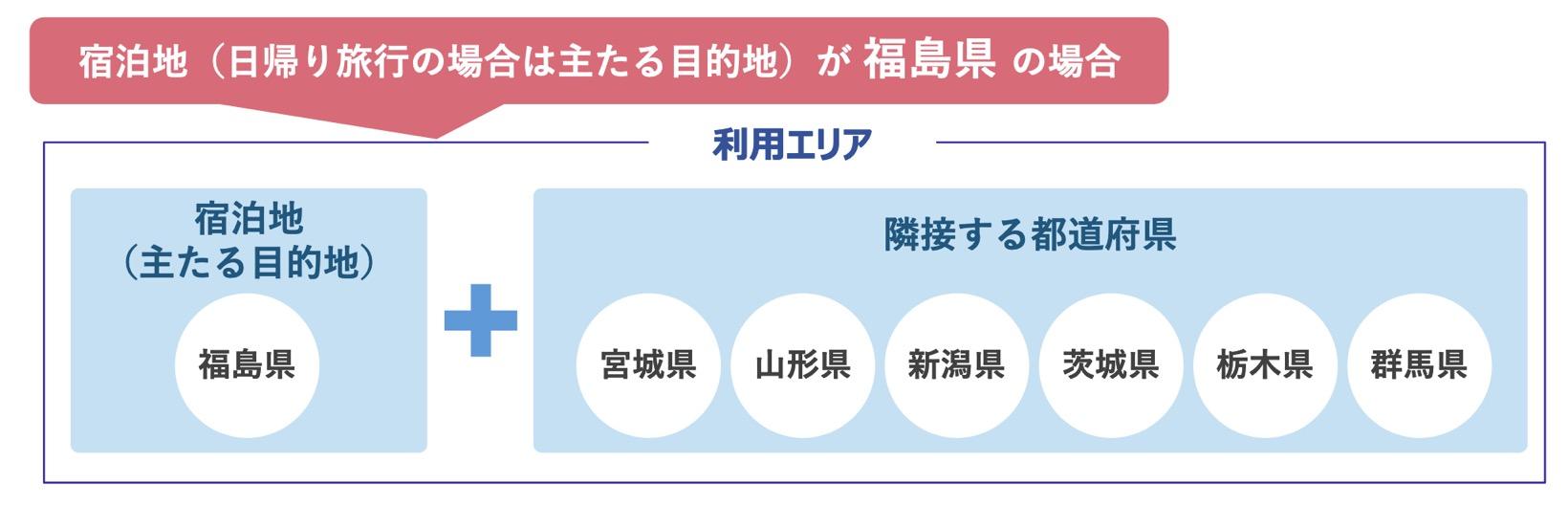 GoToトラベル「地域共通クーポン」:隣接県