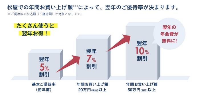 松屋カードの特徴1:買ったその場で5%から10%の割引